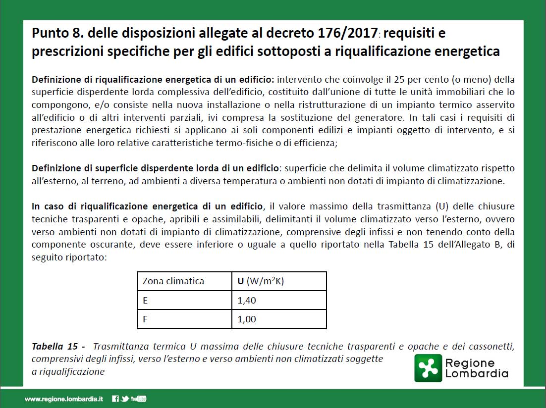 Chiaravalli dal 1908 - Info - Trasmittanza Iinfissi  Regione Lombardia - Serramenti - Milano