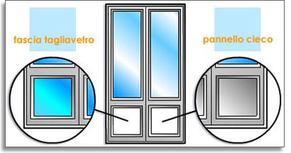 Fabbro Chiaravalli - Preventivi - Serramenti - Porte blindate, infissi, serramenti e finestre a Milano